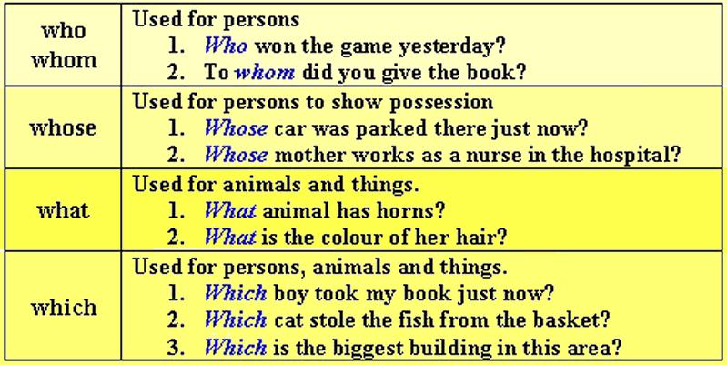 pronouns interrogative pronoun English help: interrogative pronouns, types of pronouns, examples and step by  a pronoun is a word that takes the place of a common noun or a proper noun.