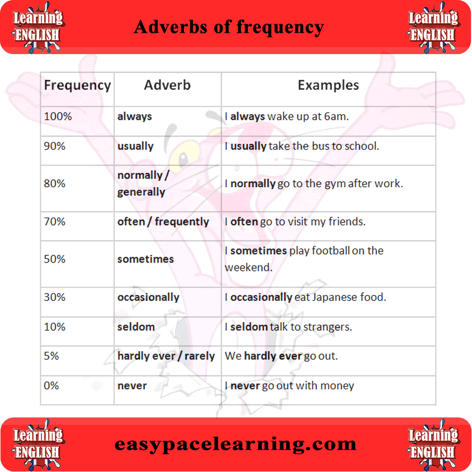 Adverbs Of Frequency Learn What Are Adverbs Of Frequency