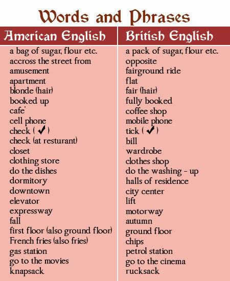 Difference between British and American English words part 3