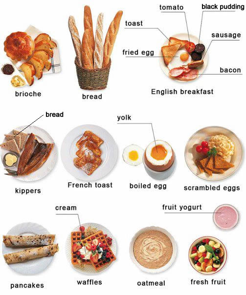 Traditional breakfast foods english and around the world for Cuisine vocabulary