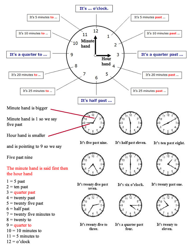 Worksheet Learning How To Tell Time telling the time basics tell in british and american english learning how to basics