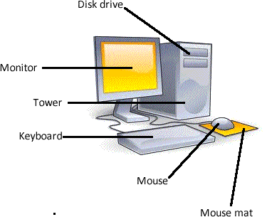 Learn the different parts for a personal computer