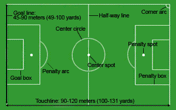 Football Pitch English Lesson