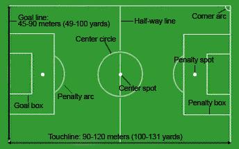 Football Pitch English Lesson