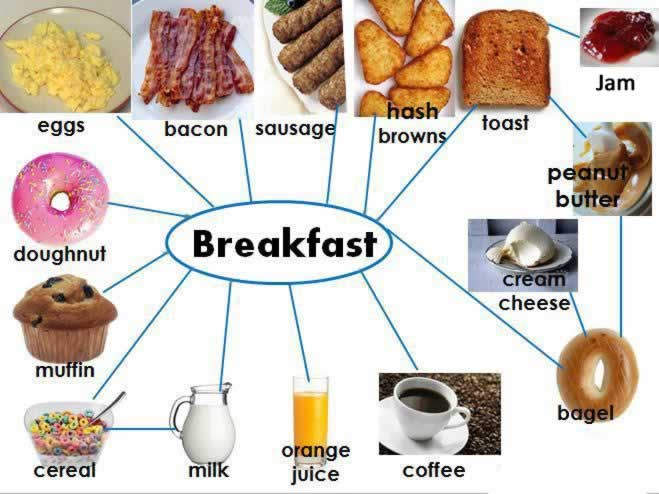 Traditional english breakfast learn what is eaten at breakfast for Cuisine vocabulary