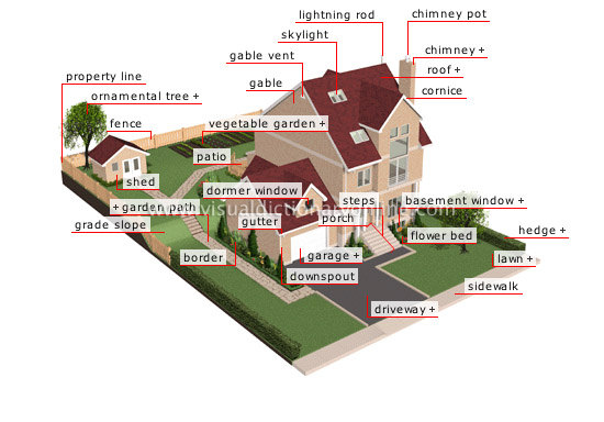 Outside the home house vocabulary with pictures for Home building terms
