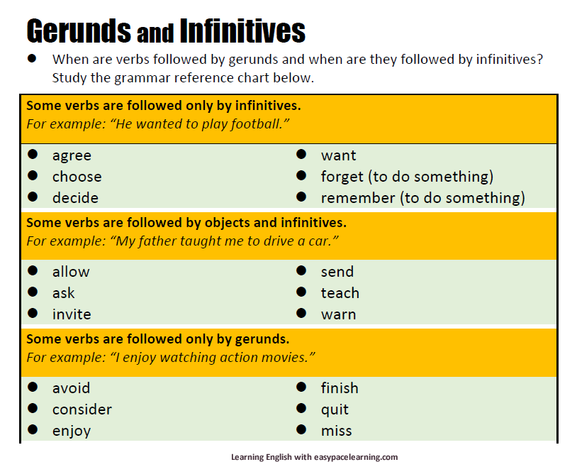 gerund and infinitive grammar rules pdf