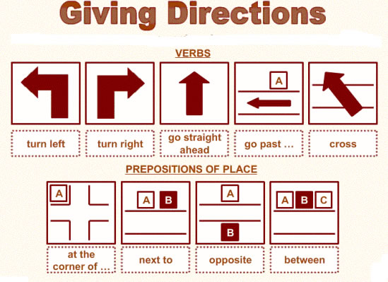 Giving Directions In English Lesson
