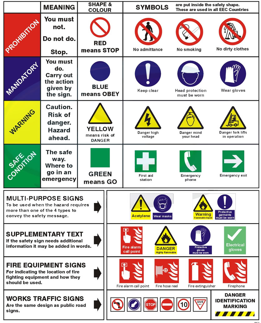 1218 Health And Safety Signs Learning With Pictures on fire safety plan symbols
