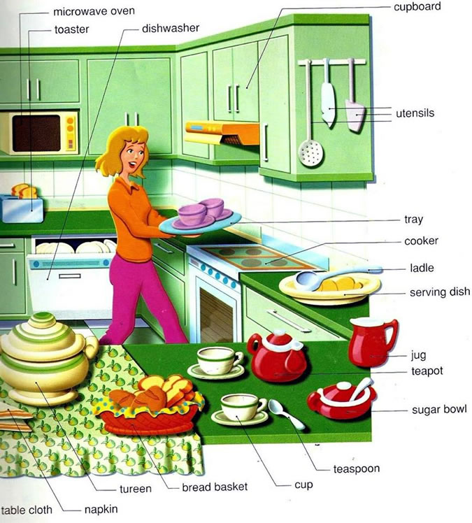 Kitchen vocabulary english words and pictures Kitchen design lesson plans