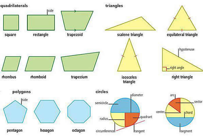 Printables Names Of Shapes learning shapes triangles circles polygons quadrilaterals about shapes