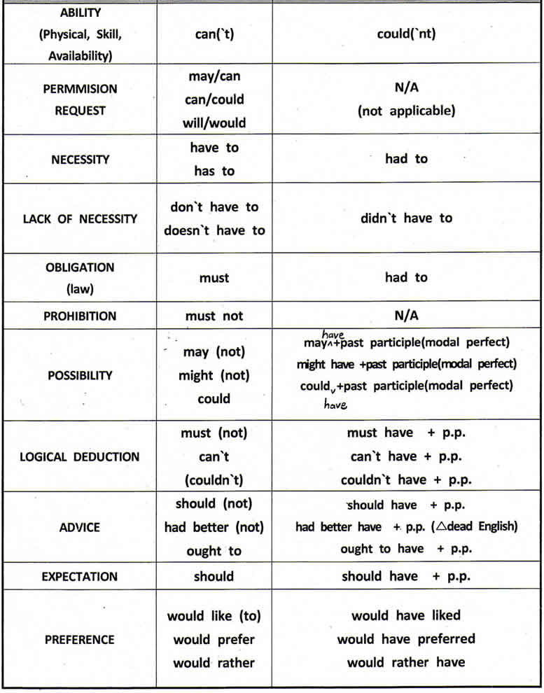 Modal verbs definition and examples and uses english grammar modal verbs with examples ccuart Image collections