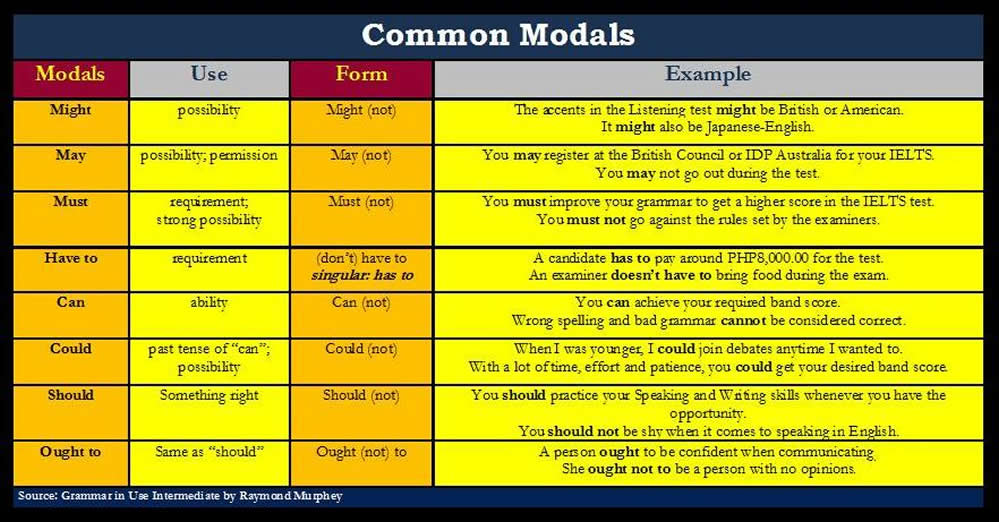 English Grammar Explanations Modal verbs