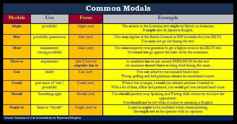 how to teach auxiliary verbs lesson plan