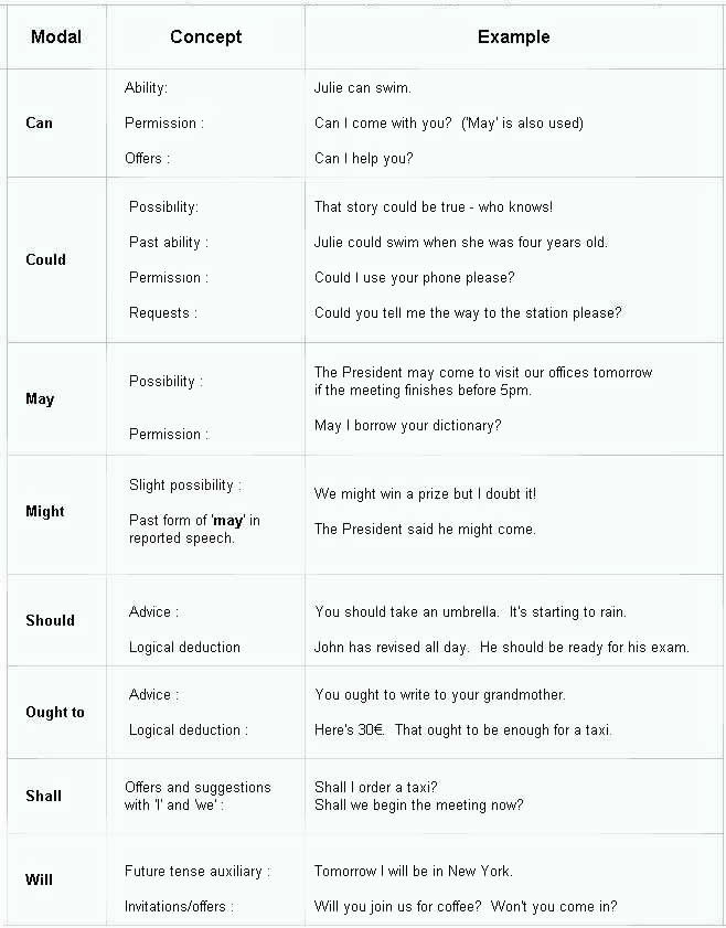 Modal verbs definition and examples and uses English grammar