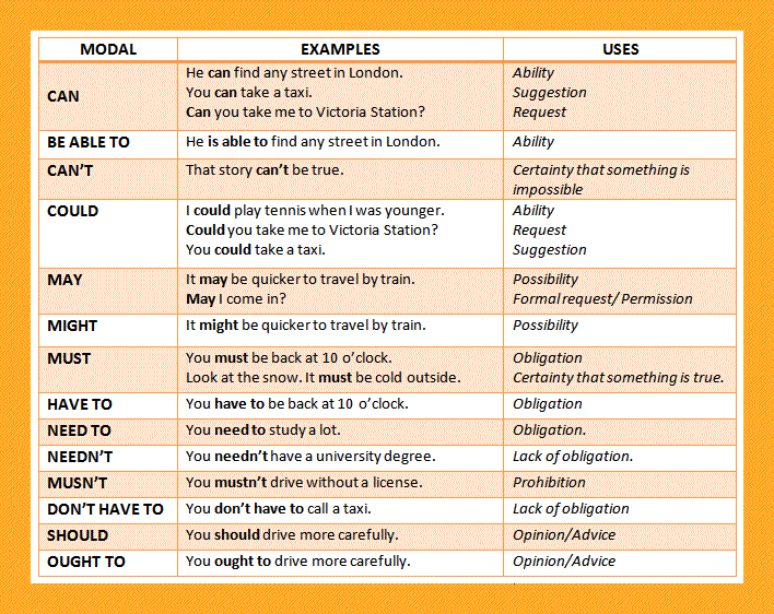Modal verbs definition with meaning and examples