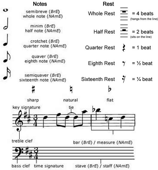 Learn How To Read Sheet Music Notation, Symbols, Staff ...