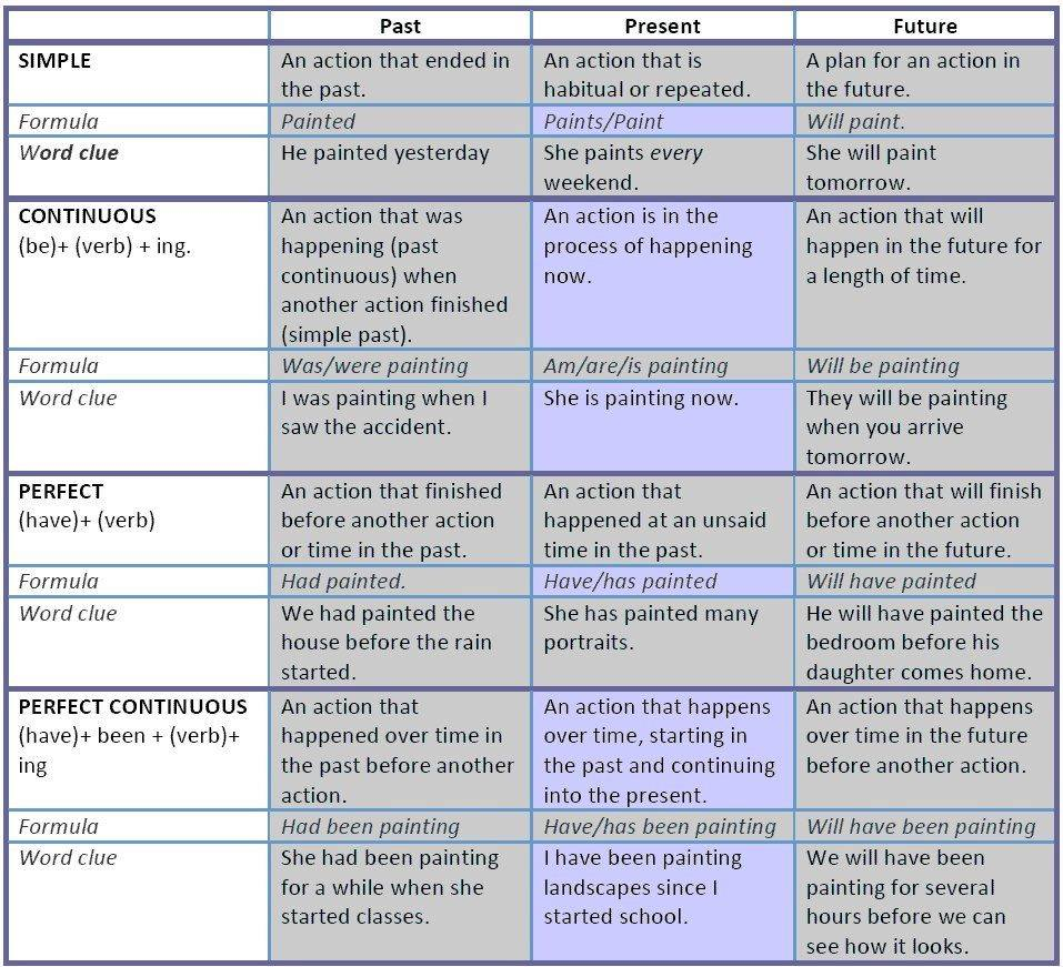 12 Tenses in a table learning English grammar tenses