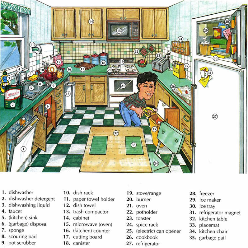 Kitchen vocabulary using pictures english lesson for Kitchen examples
