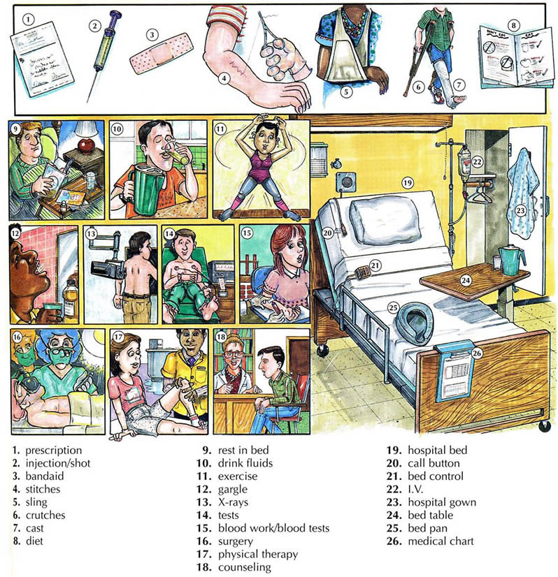 Medical Treatments And The Hospital Vocabulary With Pictures