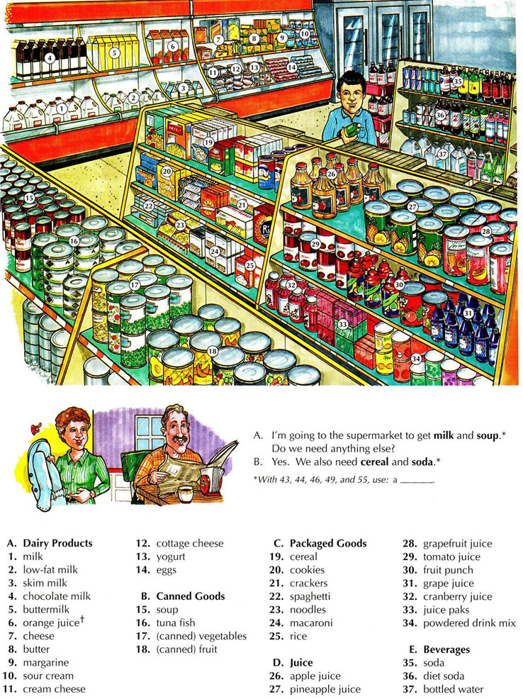 Learning The Vocabulary For A Supermarket Using Pictures  Grocery Words