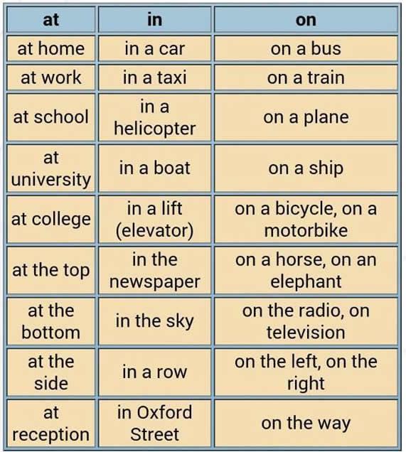 the use of articles in learning The definite article the: you use it before a singular or a plural noun when you talk  about one or more specific member(s) of a group (things, places or people).