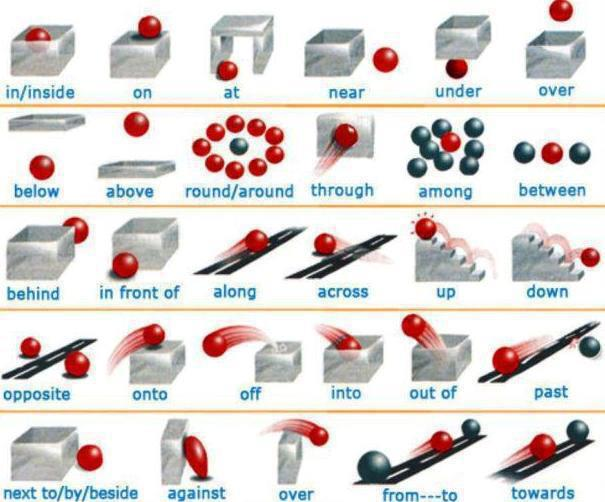 Learning the vocabulary for prepositions