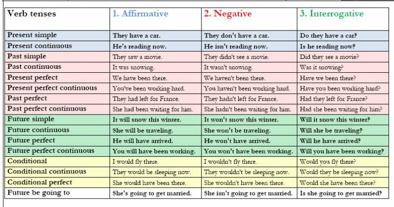 Verb tenses affirmative negative interrogative english grammar another great cheat sheet about tenses ccuart Image collections