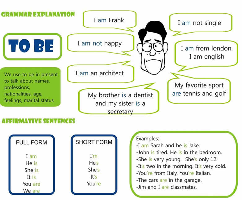 Worksheets English Grammar Lessons Explanation Pdf verb to be explained basic english grammar lesson print the grammar