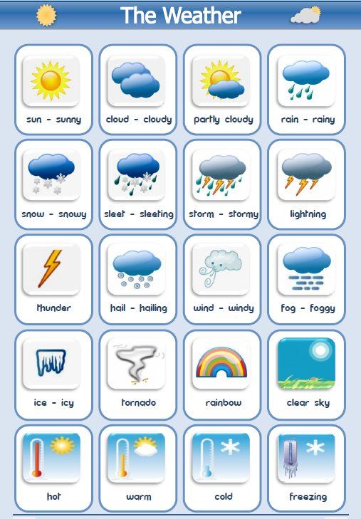 https://www.easypacelearning.com/design/images/weathermanytypes.jpg
