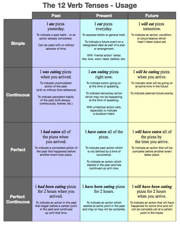 Print the lesson on English the 12 verb tense chart