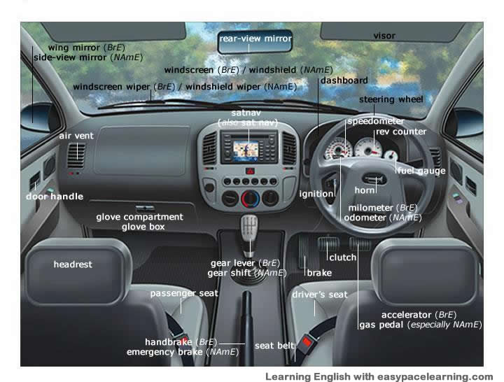 car parts vocabulary for in the inside of a car. Black Bedroom Furniture Sets. Home Design Ideas
