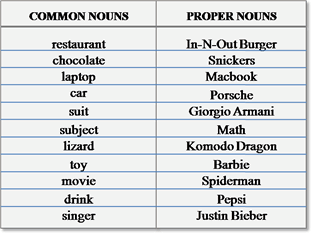 Common And Proper Nouns English Learning Grammar