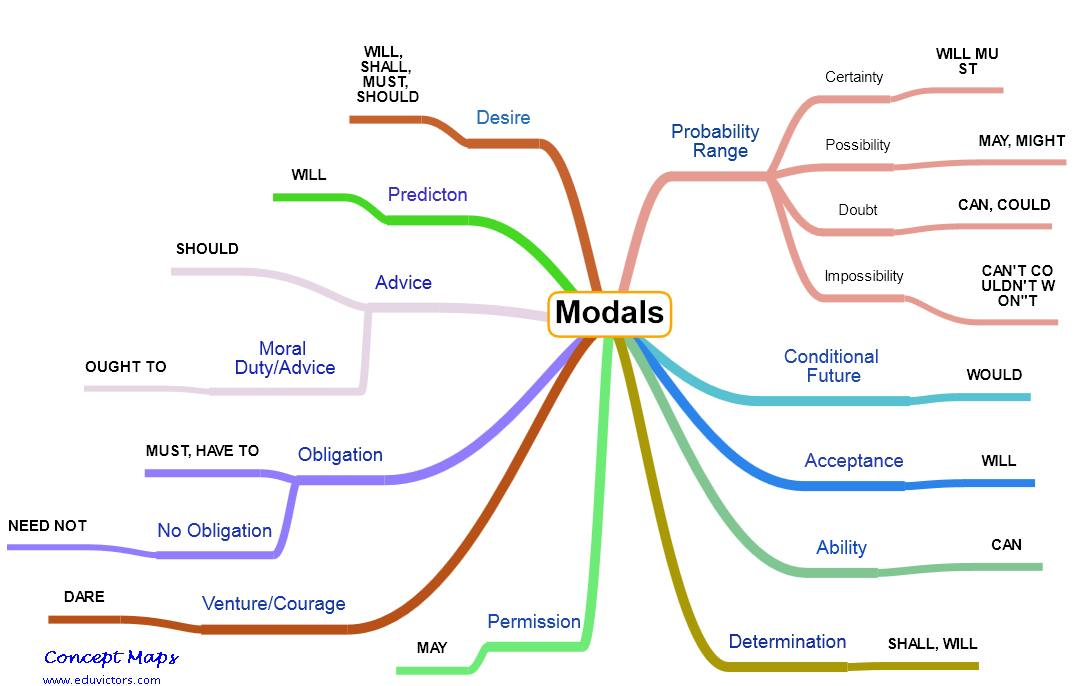 Modal verbs explained with examples