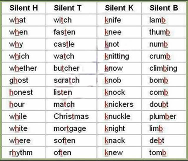 words with silent letters silent letters from a to z list and examples 572