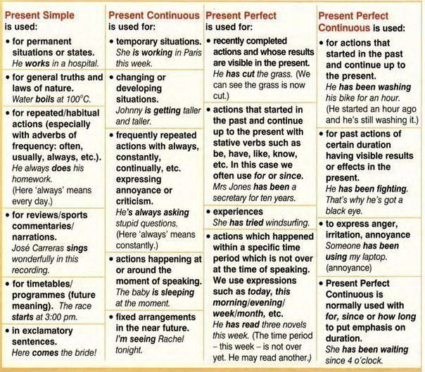 Present tenses help sheet learning English grammar